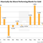 Why Gold Has Been Falling (In 1 Simple Chart)
