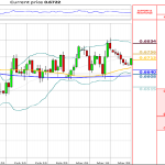 Technical Analysis: NZD/USD retakes 0.67
