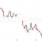 NZD/USD Weekly Fundamental Analysis – March 28- April 1, 2016 -Forecast