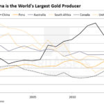 These Five Trends In China Will Change The Gold Market