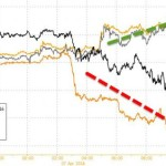 Gold & Silver Surge Amid Crude & Copper Carnage