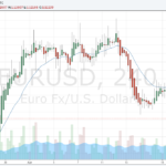 EUR/USD Fundamental Analysis – 24th April 2016