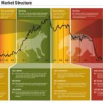 Visualizing The Market Cycle