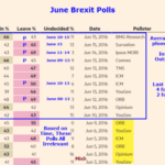 BMG Polls Throw Mud In The Waters of Brexit Trends: Numbers Believable?