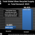 The Fundamental Reason The Silver Price Will Explode Much Higher Than Gold