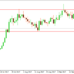 AUDUSD Technical Analysis – Pin Bar