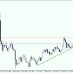 GBPUSD Trading idea for the week of 27-Nov-2017