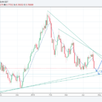 AUDUSD trading idea for the week of 23-April-2018