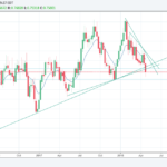 AUDUSD analysis – Weekly uptrend lines broken