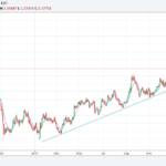 GBPUSD analysis for the week of 30-April-2018 – testing the support