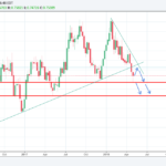 AUDUSD trading idea for the week of 7-May-2018