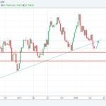 AUDUSD trading idea for the week of 14-May-2018