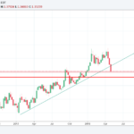 GBPUSD Trading idea for the week of 7-May-2018
