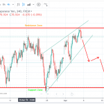 AUDJPY Trading idea for the week of 8-April-2019