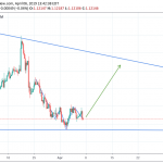 EURUSD Trading Idea for the week of 6-April-2019