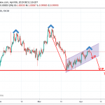 USDCHF Trading Idea for the week of 06 April 2019