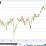 EUR/JPY better bid on weaker Yen, 127.20 tested