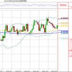 Technical Analysis: NZD/USD retakes 0.67