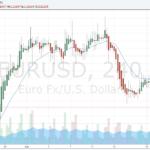 EUR/USD Fundamental Analysis – 24th April 2016
