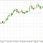 EURUSD Trading idea – 3 black crows on daily chart