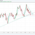 AUDUSD analysis – Weekly uptrend lines broken